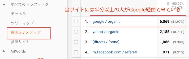 Googleからくる