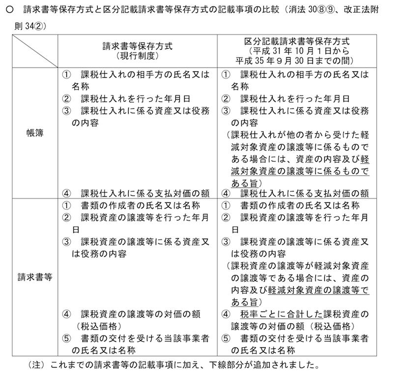 請求書等保存方式と区分記載請求書等保存方式の記載事項の比較