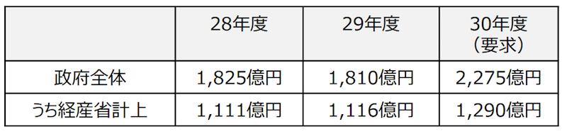 中⼩企業対策費の推移