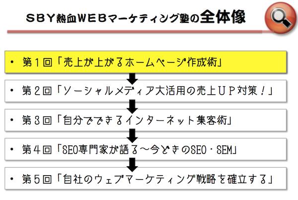 渋谷WEBマーケティング塾