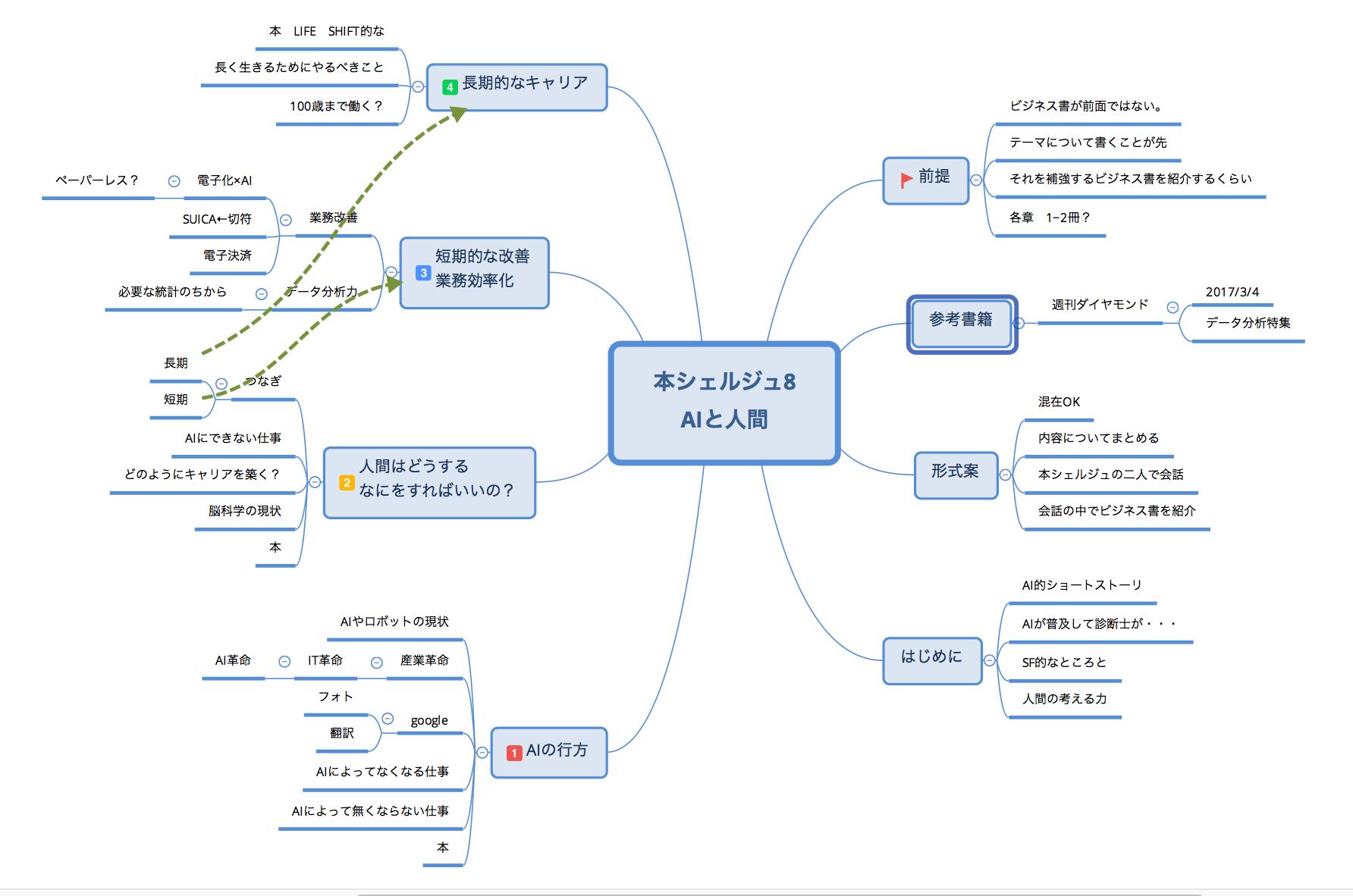 Xmindのバージョン8を使ってみた Mindmapはロジカルなツールだ